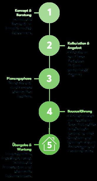 5 Schritte zum Smart Home